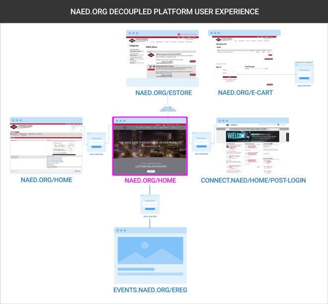 NAED-pre-planning-platforms