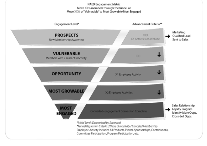 naed-engagement-funnel